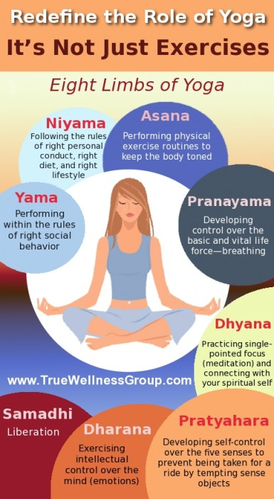 Ashtanga Yoga | What is Yoga | Role of Yoga in Wellness
